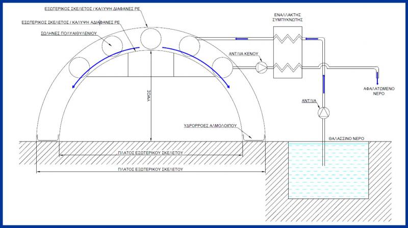 Κάθετη τομή της οροφής της θερμοκηπιακής κατασκευής